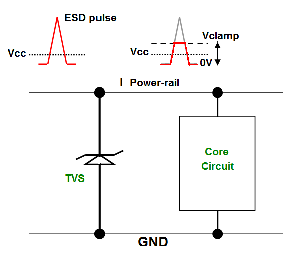 Fig. 1 Power system protection by TVS