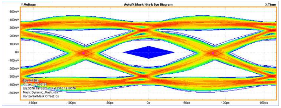 Fig. 3 HDMI 2.0 eye diagram measurement without TVS