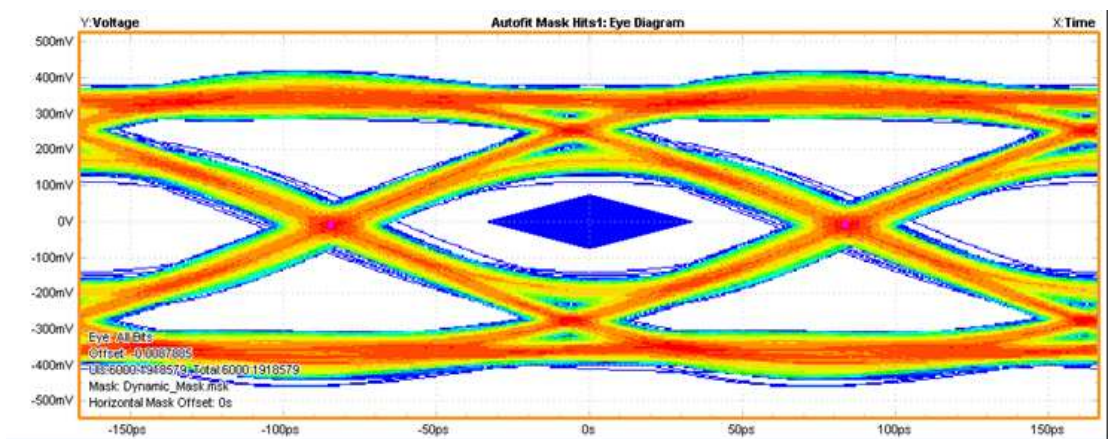 Fig. 4 HDMI 2.0 eye diagram measurement with AZ1043-04F