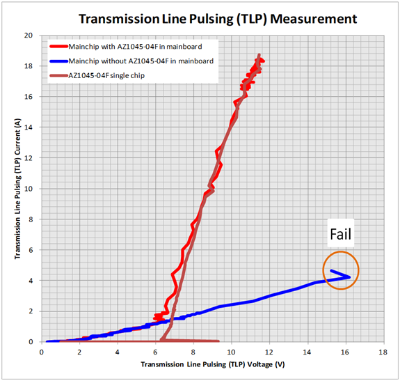 Comparison of TLP measurement curves for Notebook HDMI port with and without TVS.