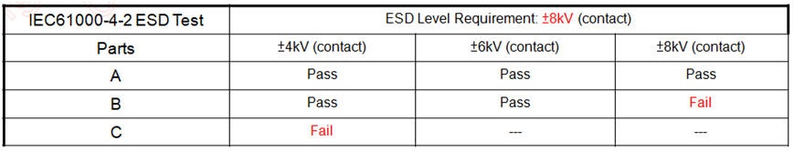 The real results of IEC 61000-4-2 on ESD after the installation of TVS