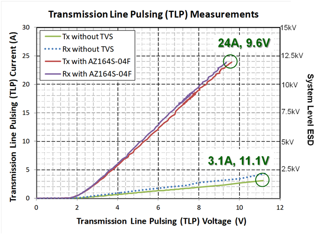 The figure below is the TLP measurement curve comparison for Notebook USB 3.1 port with and without TVS.