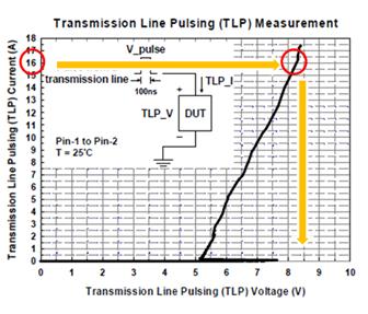 Transmission Line Pulsing Voltage