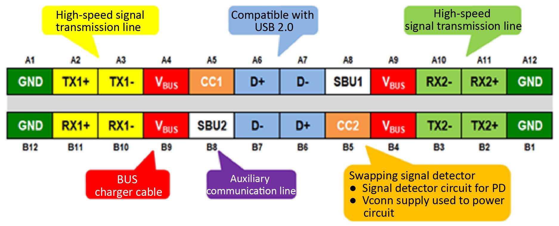 Figure 1: USB Type-C Receptacle Pins